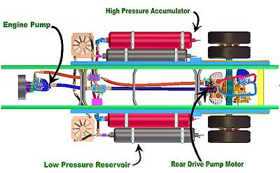 Ups Test Dieselhydraulische Hybride At Aandrijftechniek