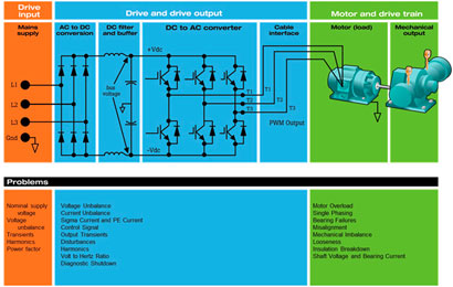 de drie meetpunten: Drive Input, Drive and Drive Output en Motor and Drive Train