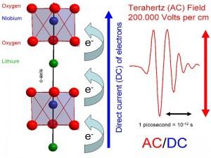 Onderzoek aan Terahertz golven