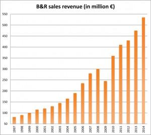 BuR_PR15028_Corporate_revenue
