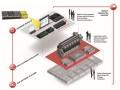 Besturing voor gasmotoren van Bachmann