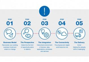 Eurodata introduceert Smart Start Pack voor Smart Industry
