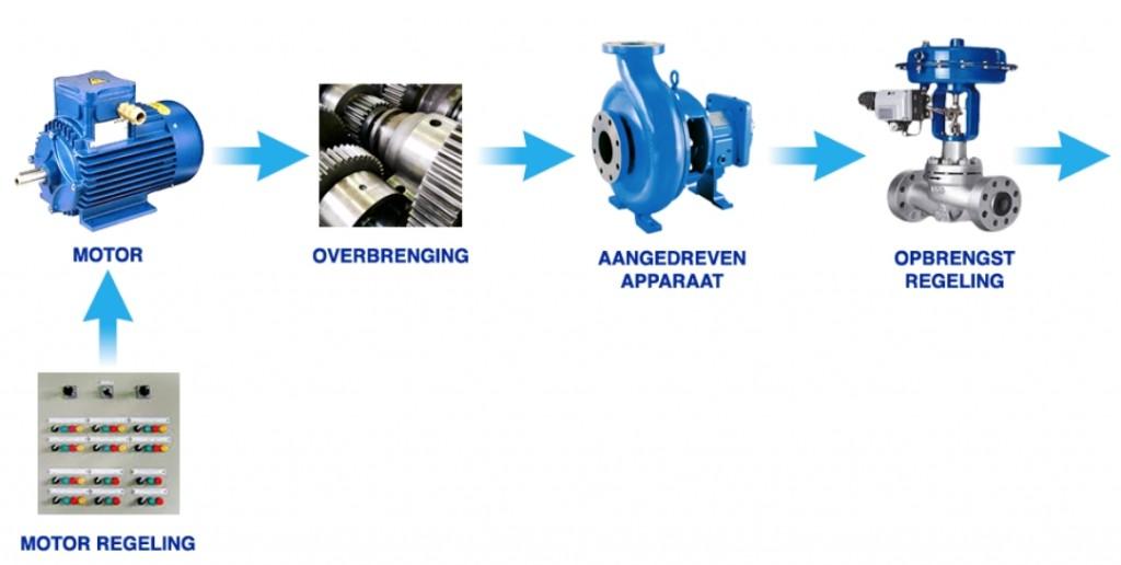 Met de Quickscan Efficiënte Elektrische Aandrijvingen van RVO.nl kan een bedrijf testen hoe het eigen aandrijfsysteem ervoor staat (foto: RVO)