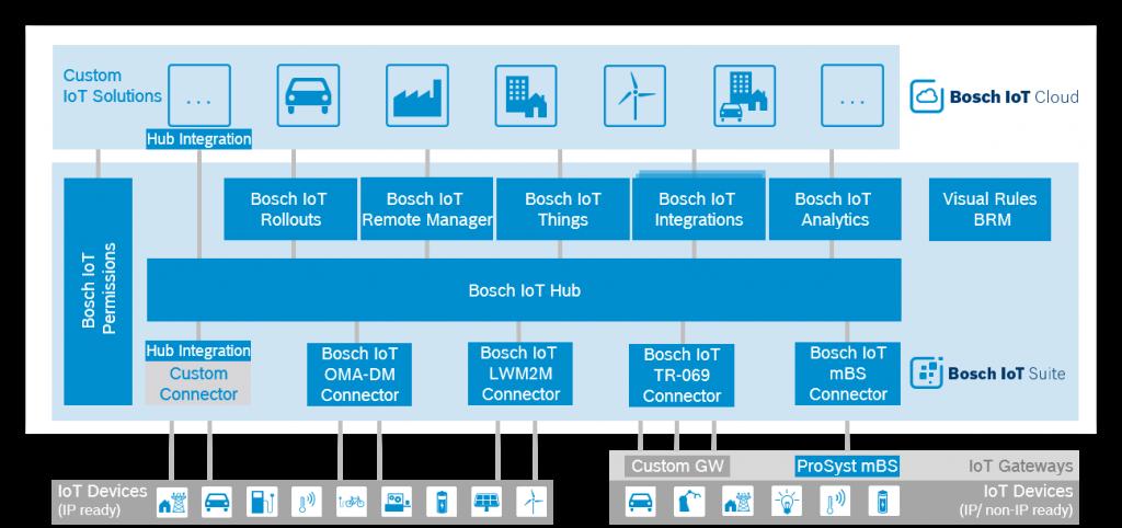 bosch_iot_suite_services