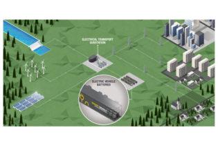 Renault energieopslag