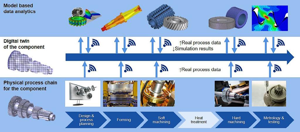 Industrie 4.0 met 5G