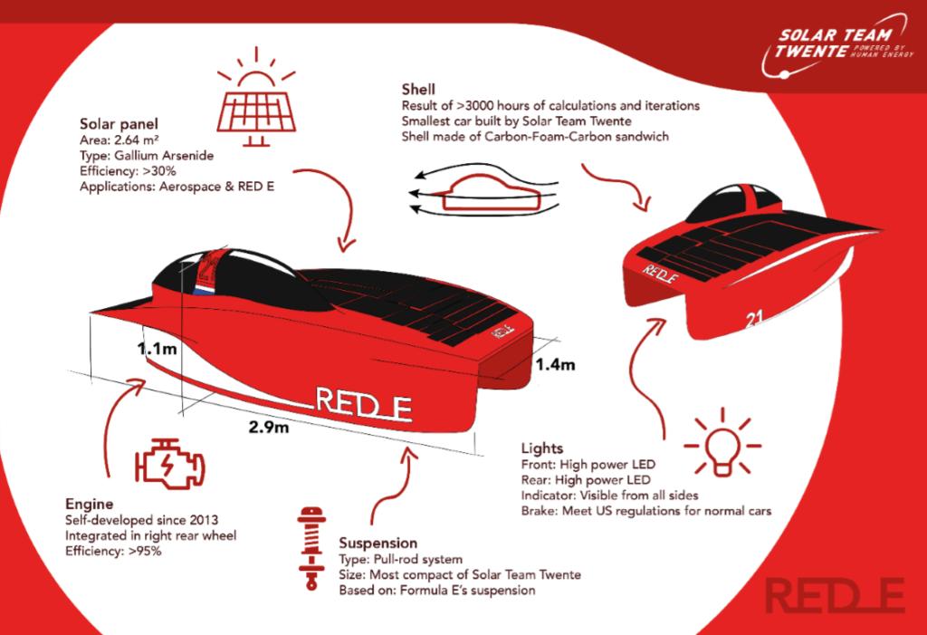Solar Twente aandrijftechniek