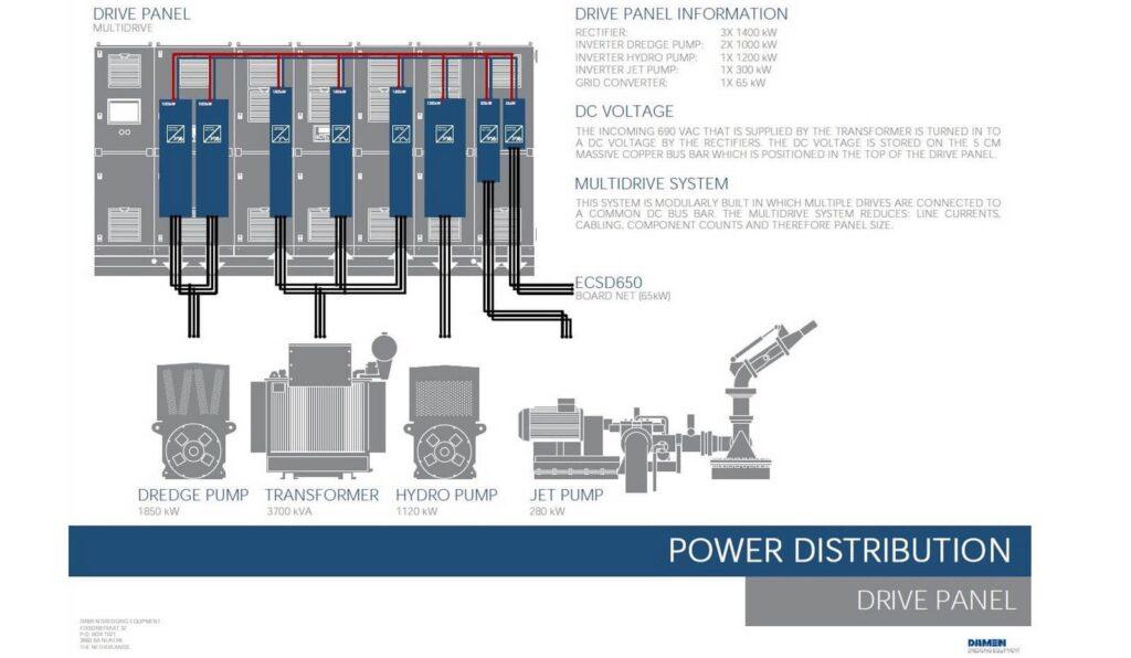Damen elektrische cutterzuiger ECSD 650 schema power verdeling