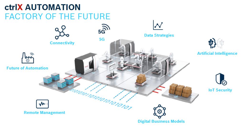 Rexroth ctrlX Automation platform