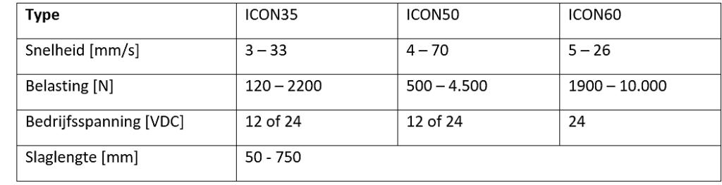 Concens Rotero tabel