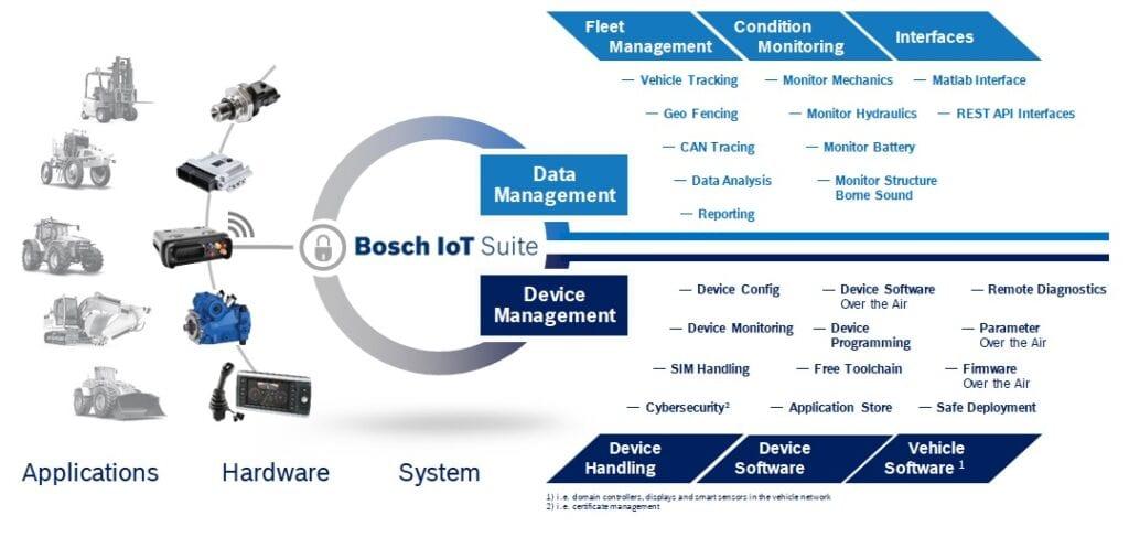 Rexroth IoT machines