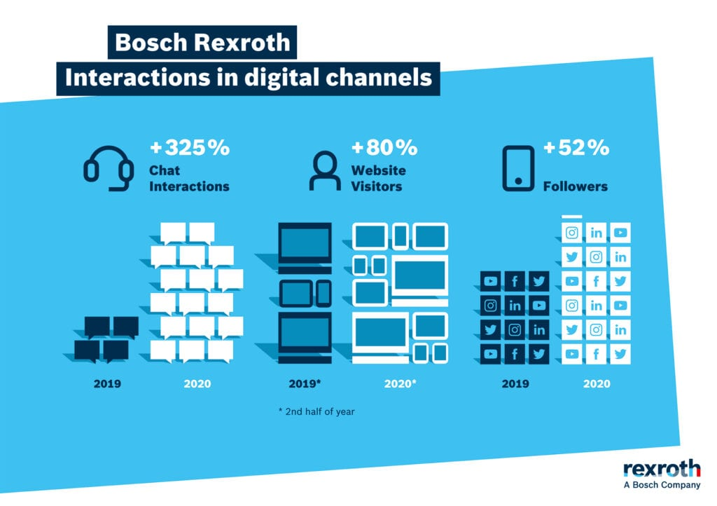 Rexroth customer interactions 2020