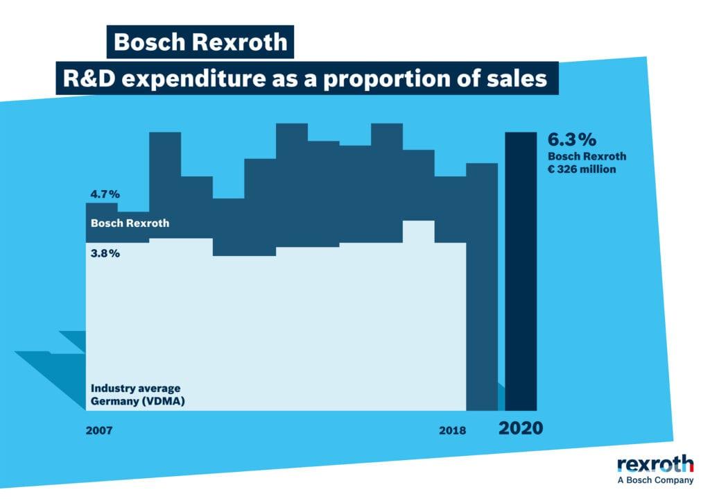 Rexroth investment R&D