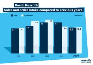 Rexroth sales 2020 order intake