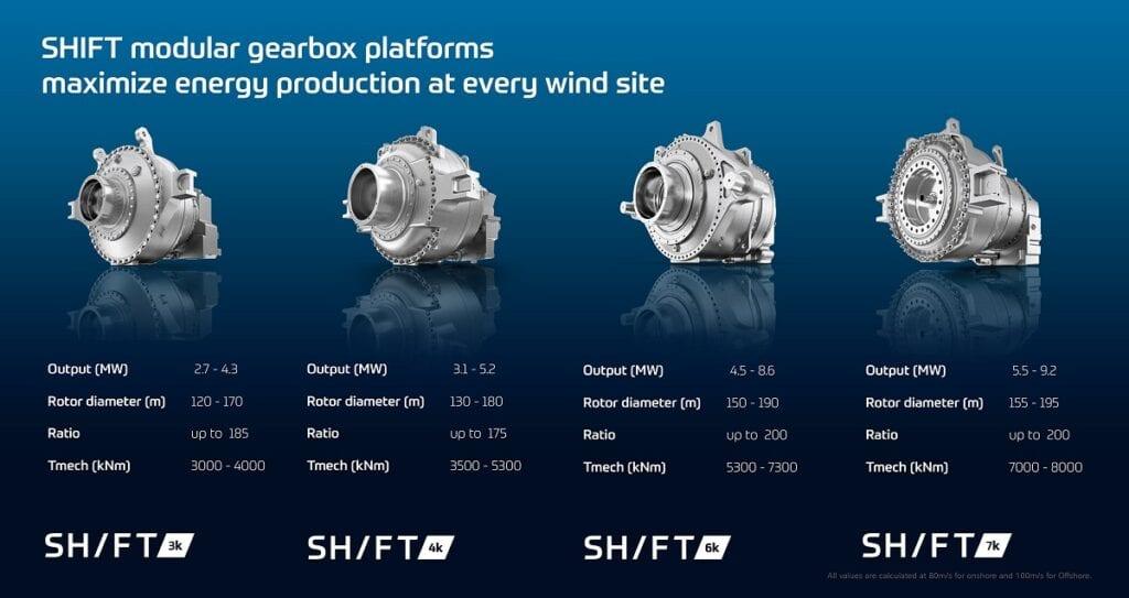 Shift platform ZF